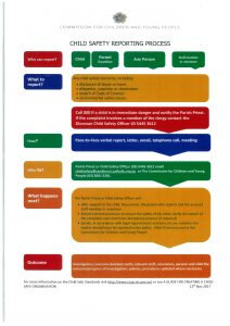 child safe new reporting chart
